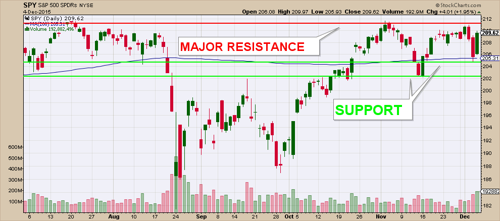 SPY SUPPORT RESISTANCE