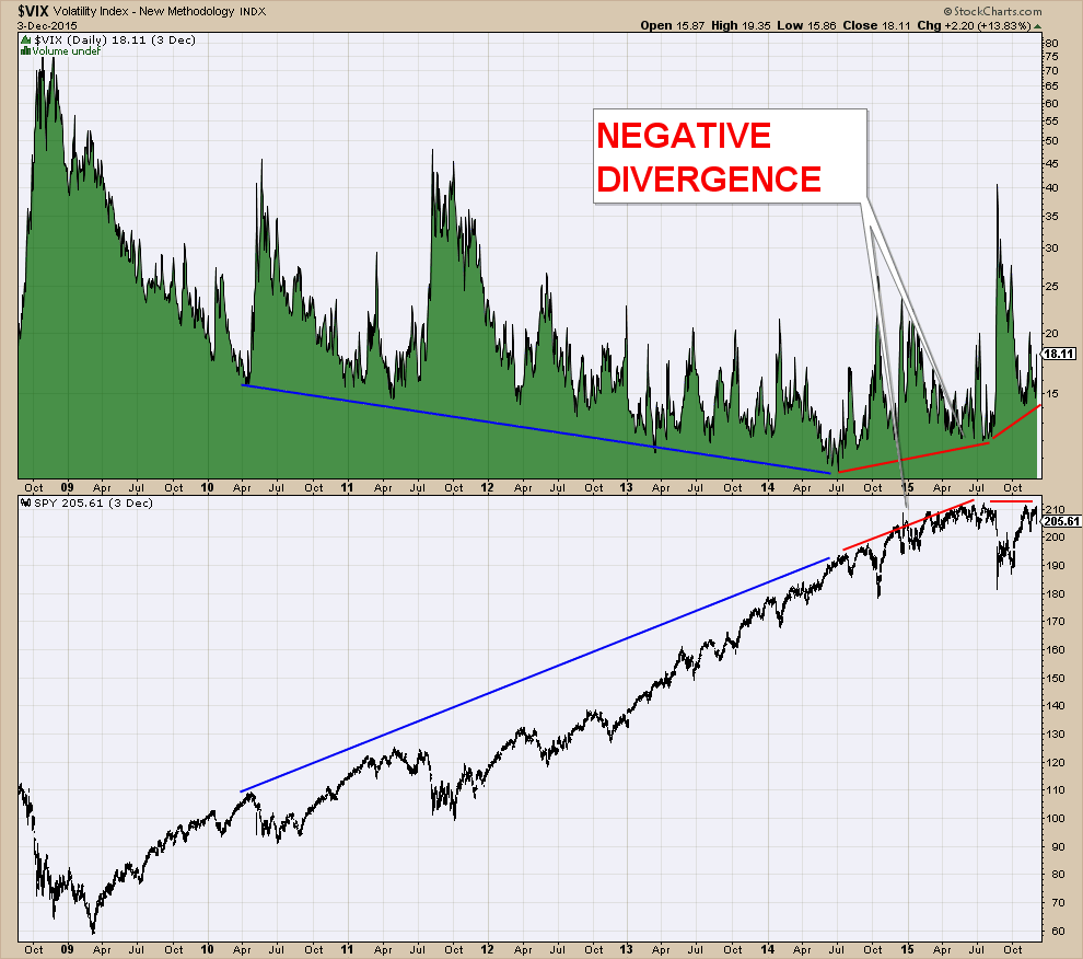 VIX CURRENT DIVERGENCE