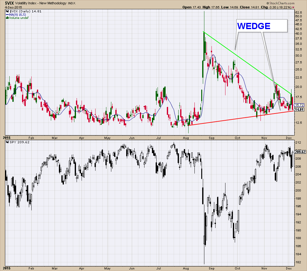 VIX WEDGE SHORT TERM